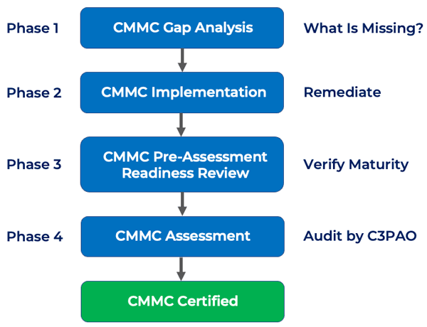 CMMC CErtification Process - 4 Phases to CMMC Compliance